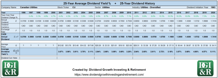 CU - Canadian Utilities Average Dividend Yield 25-Year History 1996-2020