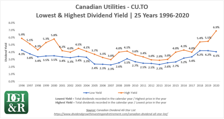 CU - Canadian Utilities Lowest & Highest Dividend Yield 25-Year Chart 1996-2020