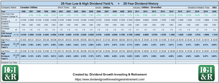 CU - Canadian Utilities Lowest & Highest Dividend Yield 25-Year History 1996-2020