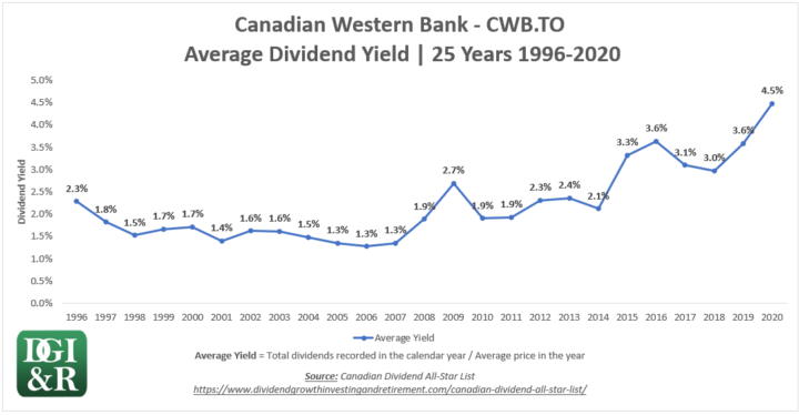CWB - Canadian Western Bank Average Dividend Yield 25-Year Chart 1996-2020