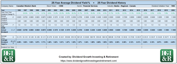 CWB - Canadian Western Bank Average Dividend Yield 25-Year History 1996-2020