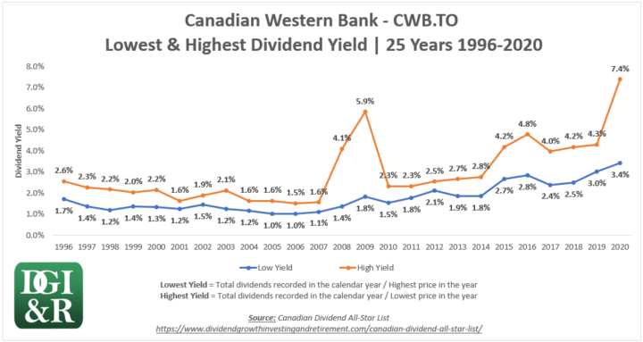 CWB - Canadian Western Bank Lowest & Highest Dividend Yield 25-Year Chart 1996-2020