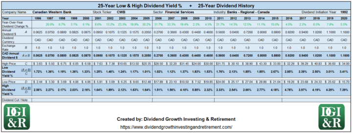 CWB - Canadian Western Bank Lowest & Highest Dividend Yield 25-Year History 1996-2020