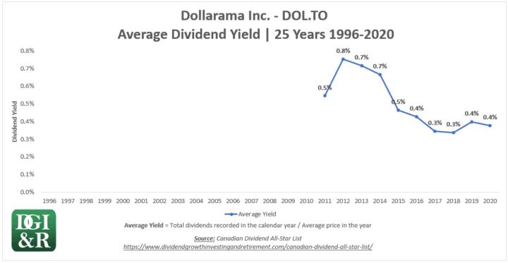 DOL - Dollarama Inc Average Dividend Yield 25-Year Chart 1996-2020