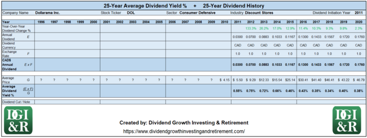 DOL - Dollarama Inc Average Dividend Yield 25-Year History 1996-2020