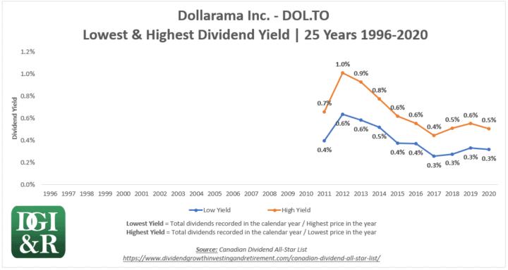 DOL - Dollarama Inc Lowest & Highest Dividend Yield 25-Year Chart 1996-2020