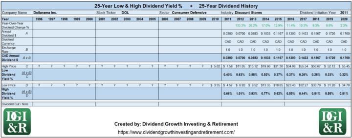 DOL - Dollarama Inc Lowest & Highest Dividend Yield 25-Year History 1996-2020