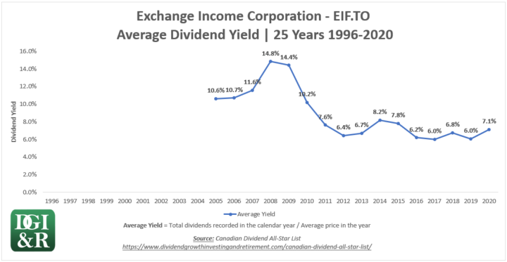 EIF - Exchange Income Corp Average Dividend Yield 25-Year Chart 1996-2020
