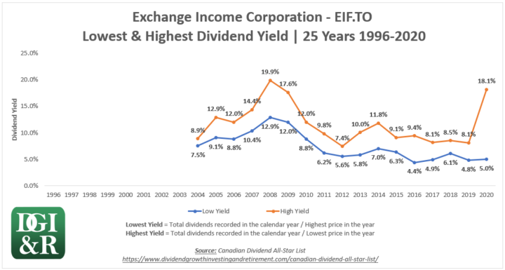 EIF - Exchange Income Corp Lowest & Highest Dividend Yield 25-Year Chart 1996-2020