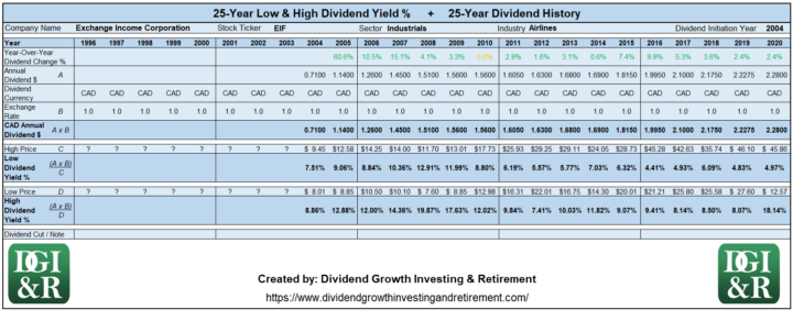 EIF - Exchange Income Corp Lowest & Highest Dividend Yield 25-Year History 1996-2020