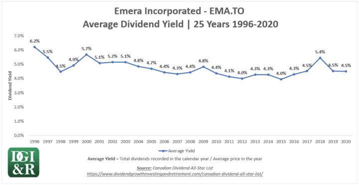 EMA - Emera Inc Average Dividend Yield 25-Year Chart 1996-2020