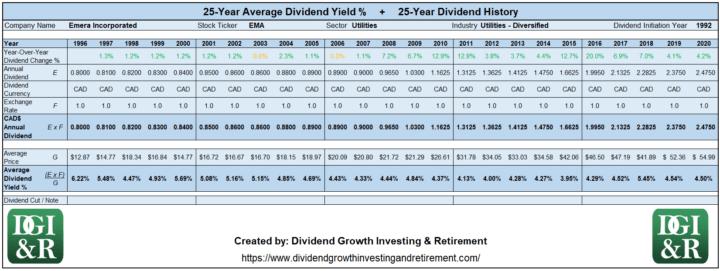 EMA - Emera Inc Average Dividend Yield 25-Year History 1996-2020