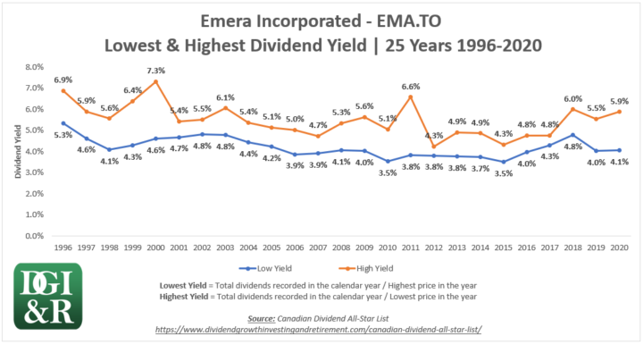 EMA - Emera Inc Lowest & Highest Dividend Yield 25-Year Chart 1996-2020