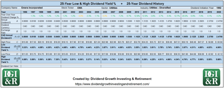 EMA - Emera Inc Lowest & Highest Dividend Yield 25-Year History 1996-2020