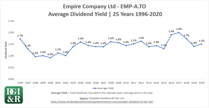 EMP.A - Empire Company Ltd Average Dividend Yield 25-Year Chart 1996-2020