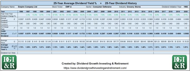 EMP.A - Empire Company Ltd Average Dividend Yield 25-Year History 1996-2020