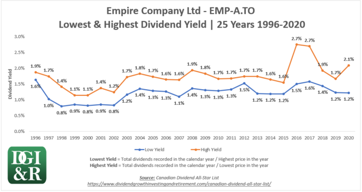 EMP.A - Empire Company Ltd Lowest & Highest Dividend Yield 25-Year Chart 1996-2020