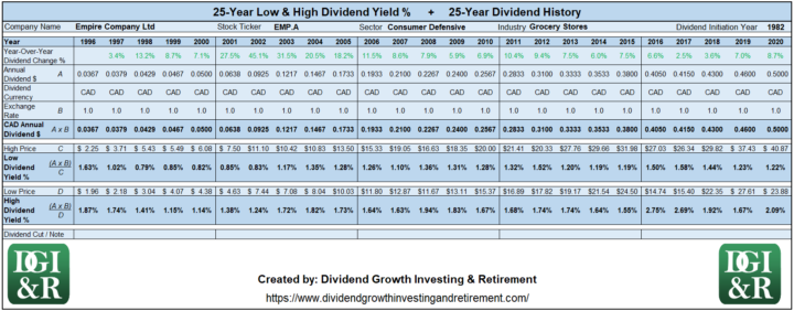 EMP.A - Empire Company Ltd Lowest & Highest Dividend Yield 25-Year History 1996-2020
