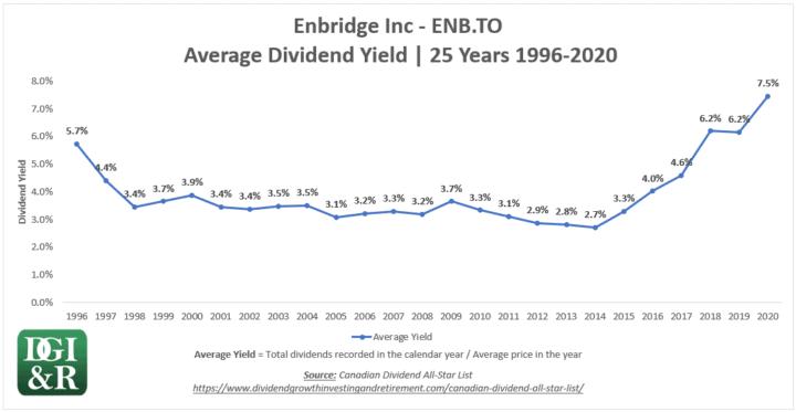 ENB - Enbridge Inc Average Dividend Yield 25-Year Chart 1996-2020