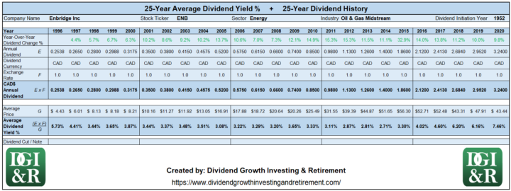 ENB - Enbridge Inc Average Dividend Yield 25-Year History 1996-2020
