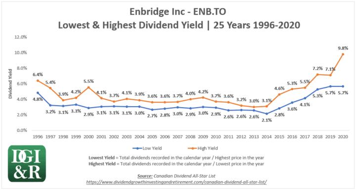 ENB - Enbridge Inc Lowest & Highest Dividend Yield 25-Year Chart 1996-2020