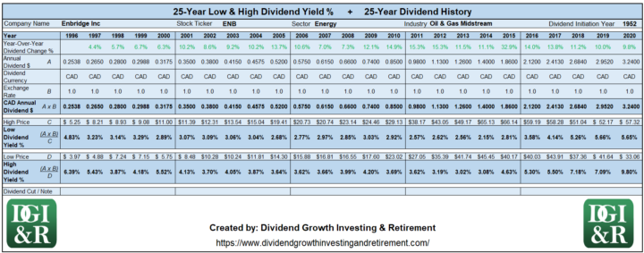 ENB - Enbridge Inc Lowest & Highest Dividend Yield 25-Year History 1996-2020