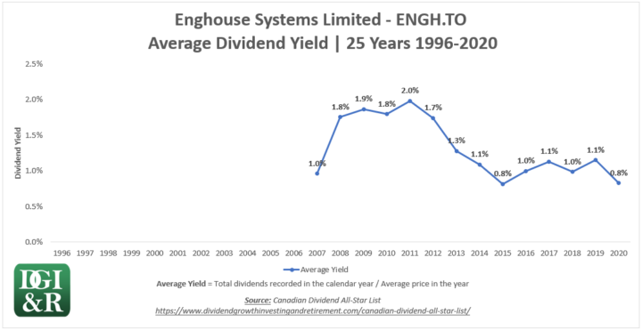 ENGH - Enghouse Systems Limited Average Dividend Yield 25-Year Chart 1996-2020