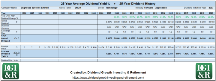 ENGH - Enghouse Systems Limited Average Dividend Yield 25-Year History 1996-2020