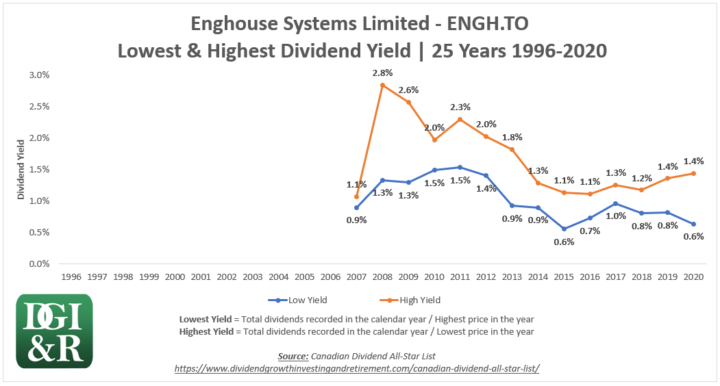 ENGH - Enghouse Systems Limited Lowest & Highest Dividend Yield 25-Year Chart 1996-2020