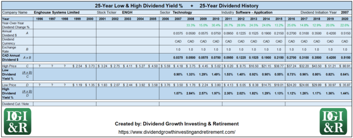 ENGH - Enghouse Systems Limited Lowest & Highest Dividend Yield 25-Year History 1996-2020