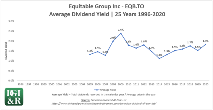 EQB - Equitable Group Inc Average Dividend Yield 25-Year Chart 1996-2020