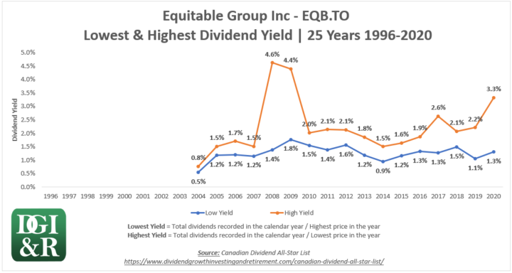 EQB - Equitable Group Inc Lowest & Highest Dividend Yield 25-Year Chart 1996-2020