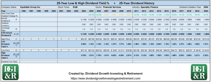 EQB - Equitable Group Inc Lowest & Highest Dividend Yield 25-Year History 1996-2020