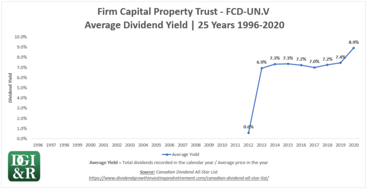FCD.UN - Firm Capital Property Trust Average Dividend Yield 25-Year Chart 1996-2020