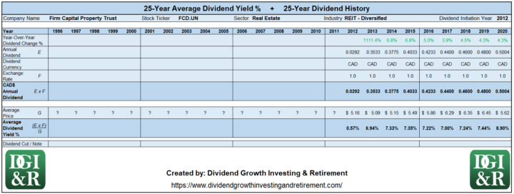 FCD.UN - Firm Capital Property Trust Average Dividend Yield 25-Year History 1996-2020