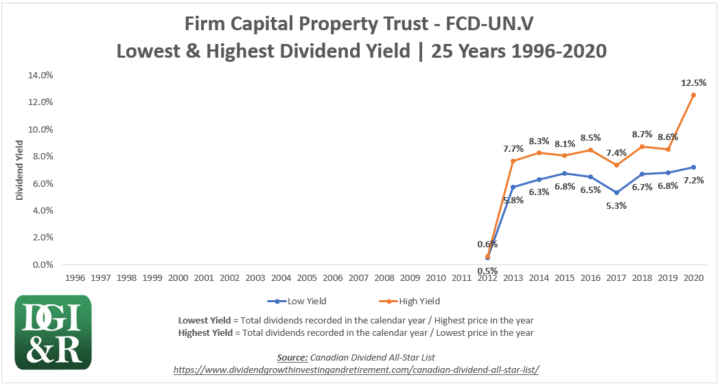 FCD.UN - Firm Capital Property Trust Lowest & Highest Dividend Yield 25-Year Chart 1996-2020