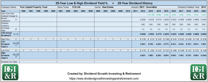 FCD.UN - Firm Capital Property Trust Lowest & Highest Dividend Yield 25-Year History 1996-2020