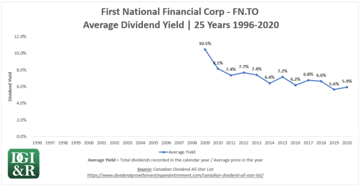 FN - First National Financial Corp Average Dividend Yield 25-Year Chart 1996-2020