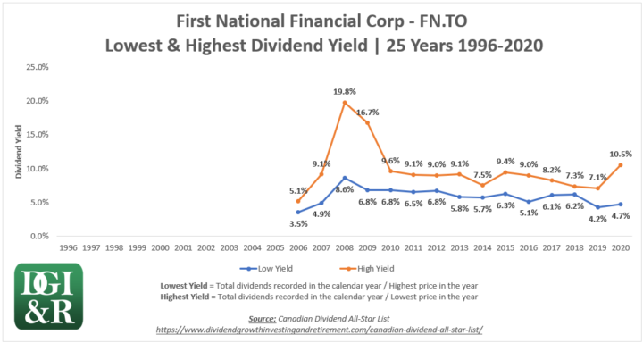FN - First National Financial Corp Lowest & Highest Dividend Yield 25-Year Chart 1996-2020
