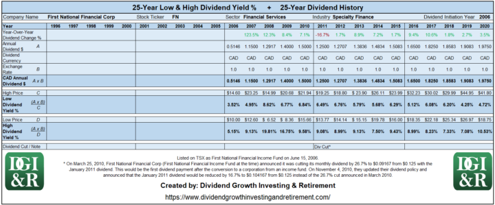 FN - First National Financial Corp Lowest & Highest Dividend Yield 25-Year History 1996-2020