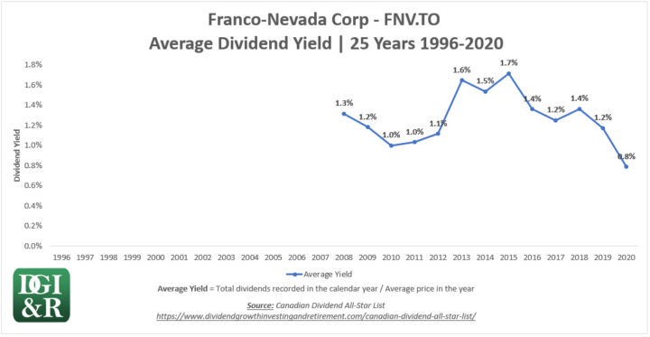 FNV - Franco-Nevada Corp Average Dividend Yield 25-Year Chart 1996-2020