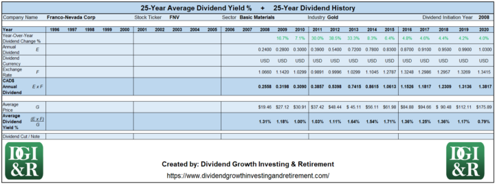 FNV - Franco-Nevada Corp Average Dividend Yield 25-Year History 1996-2020