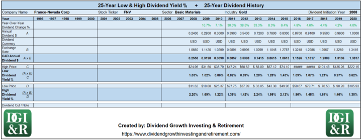 FNV - Franco-Nevada Corp Lowest & Highest Dividend Yield 25-Year History 1996-2020