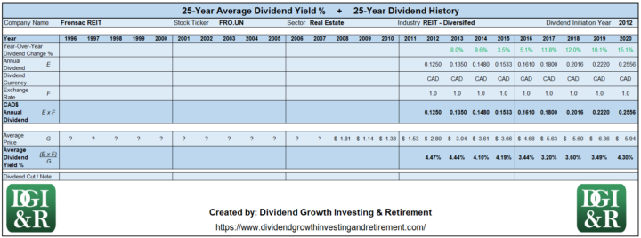 FRO.UN - Fronsac REIT Average Dividend Yield 25-Year History 1996-2020