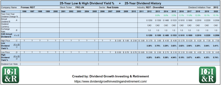 FRO.UN - Fronsac REIT Lowest & Highest Dividend Yield 25-Year History 1996-2020