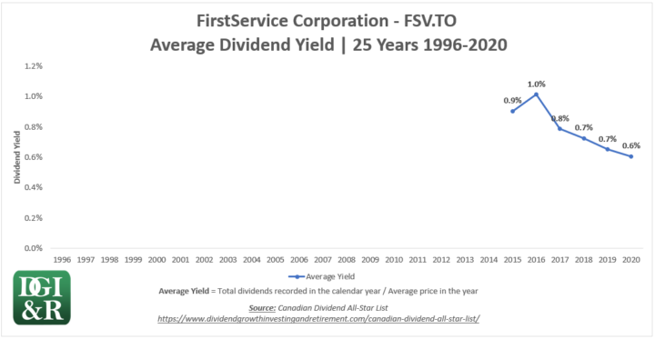 FSV - FirstService Corp Average Dividend Yield 25-Year Chart 1996-2020