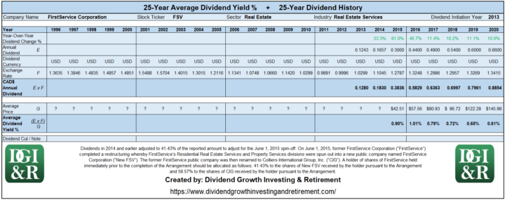 FSV - FirstService Corp Average Dividend Yield 25-Year History 1996-2020