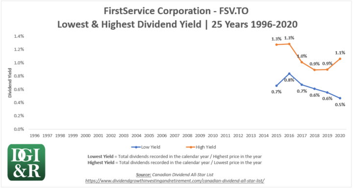 FSV - FirstService Corp Lowest & Highest Dividend Yield 25-Year Chart 1996-2020