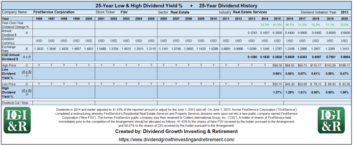 FSV - FirstService Corp Lowest & Highest Dividend Yield 25-Year History 1996-2020