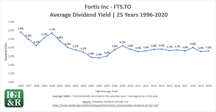 FTS - Fortis Inc Average Dividend Yield 25-Year Chart 1996-2020